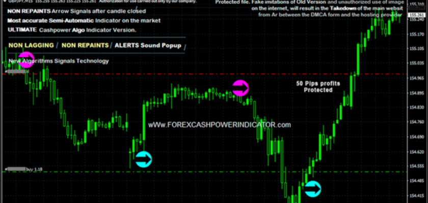 Forex Non-Repaint CashPower Indicator ForexCracked.com